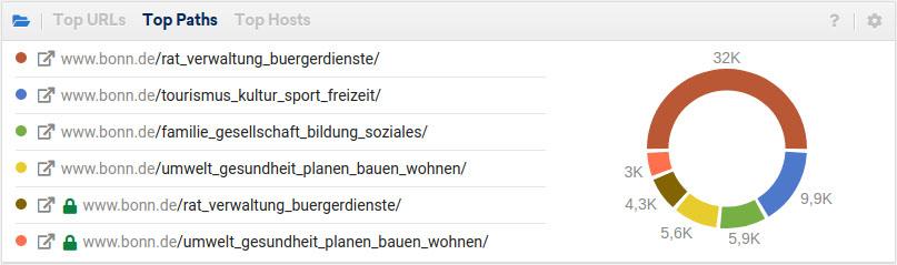"""Der Inhalt """"Bürgerdienste"""""""